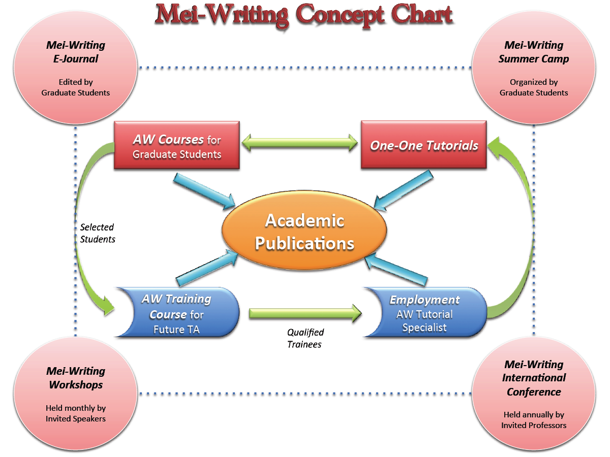 Mei-Writing Concept Chart